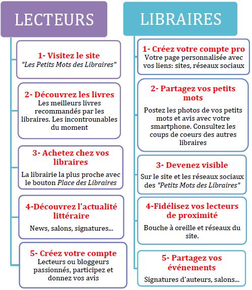 Les Petits Mots des Libraires : le premier réseau social dédié au livre